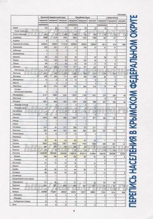 Предварительные результаты переписи в Крыму: караимов – 535 человек…